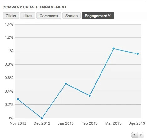 LinkedIn Company Update Engagement