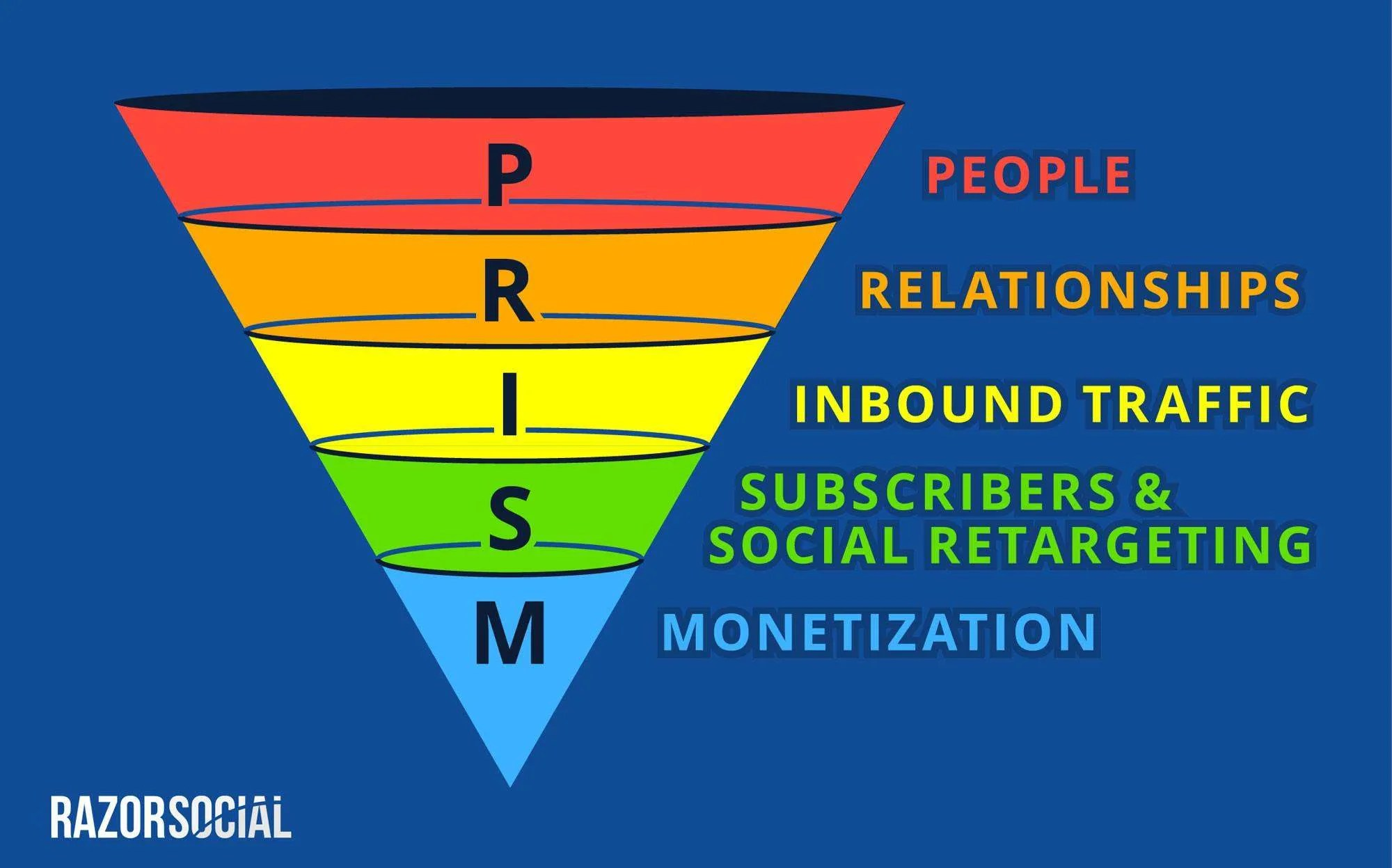 PRISM framework for social selling, by Ian Cleary.