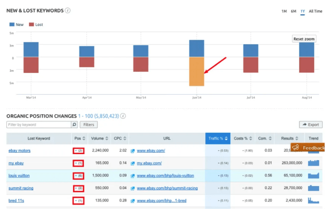 SEMrush Organic Positions report showing Ebay's loss of keyword rankings after Panda4.0 update in May, 2014