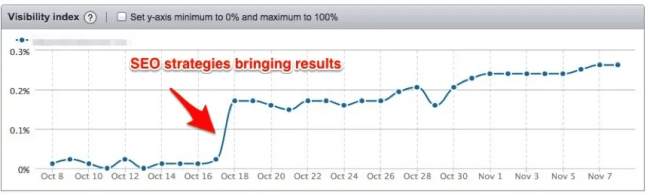 SEMrush Position Tracking Visibility Index report showing the effect of SEO strategies on the websites presence in Google