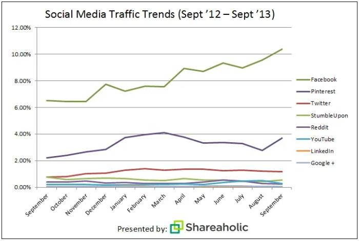 Social Media Traffic Trends by Shareaholic