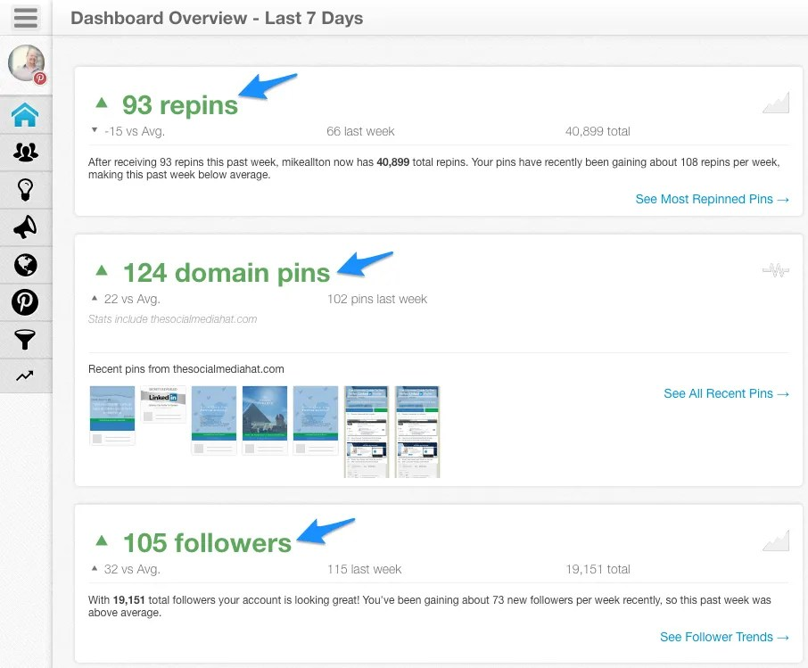 Use Tailwind to monitor your Pinterest account's KPIs.
