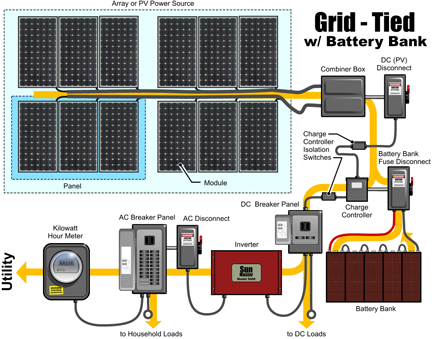 ac disconnect wiring diagram wiring diagram diy pv system installation wiring
