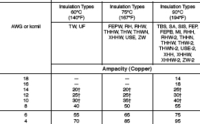 Wire ampacity table thhn gallery wiring table and diagram sample national electrical code wire size table napma national electrical code wire size table www napma net keyboard keysfo Choice Image