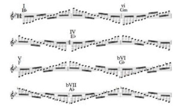 The sheet music with chord symbols for Nobuo Uematsu's Prelude from Final Fantasy