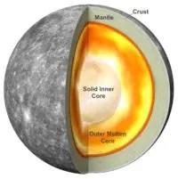 Mercury planet layers