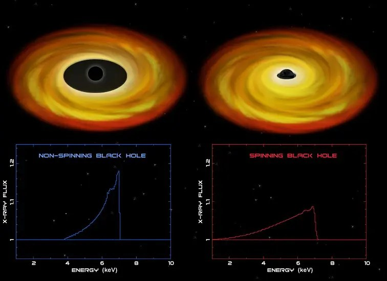 The Spinning Black Holes