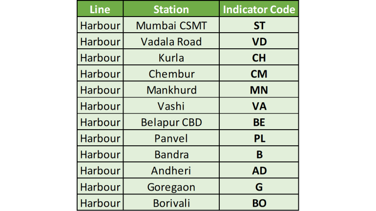 Harbour Line Indicator Station Code