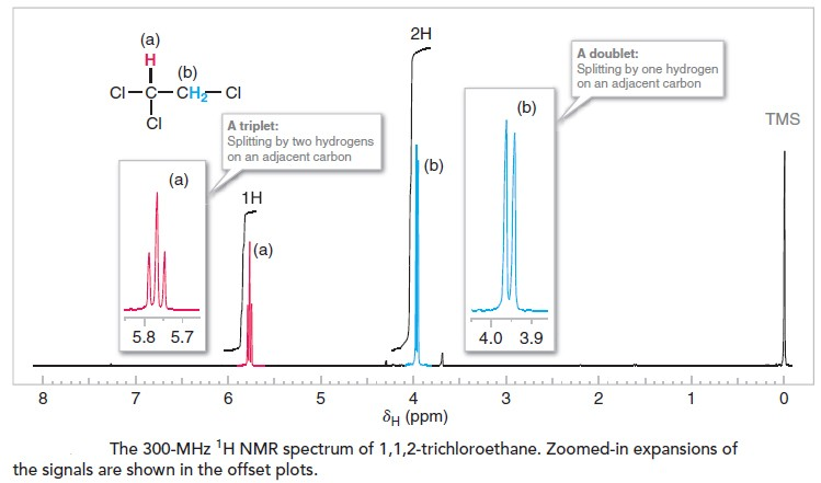 1H NMR Spectrum of 1,1,2-trichloroethane