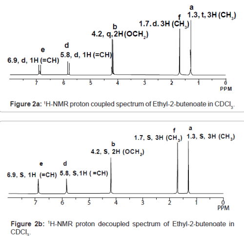 1H-NMR proton coupled spectrum of Ethyl-2-butenoate in CDCl3