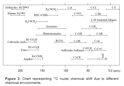 Chart representing 13C nuclei chemical shift due to different chemical environments.