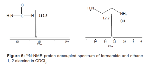 15N-NMR proton decoupled spectrum of formamide and ethane 1, 2 diamine in CDCl3