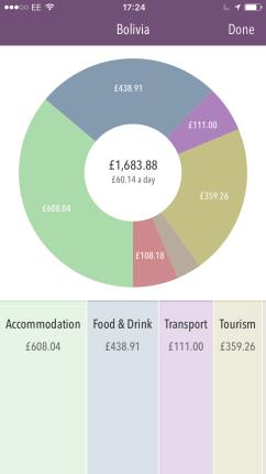 Easy to undertsand breakdown of spend