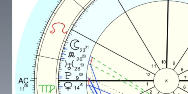 Venus Square Pluto Transit