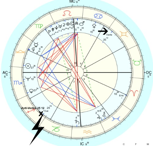 Applied Astrology: The Galactic Center Conjunct Sun in Synastry