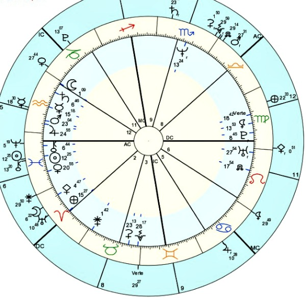 Express Yourself: Solar Return Sun in the Fifth House Astrology