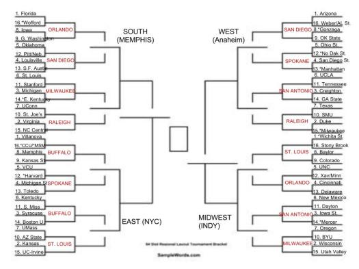 2014 Bracketology - The Bank