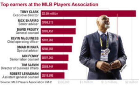 MLB Has a Pension Problem - The Sports Column | Sports