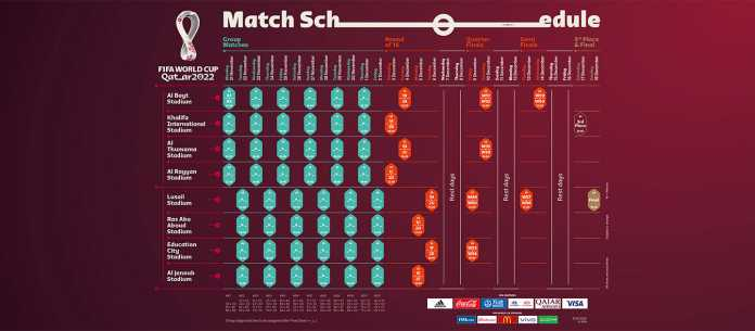 FIFA World Cup 2022 schedule has been released! - THE SPORTS ROOM