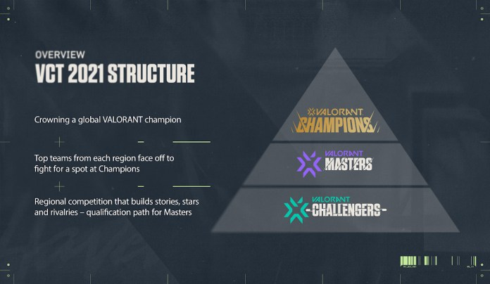 VALORANT Champions Tour 2021 officially announced by Riot Games - THE SPORTS ROOM