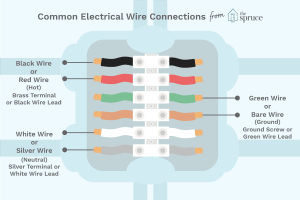 ColorCoding Electrical Wires and Terminal Screws