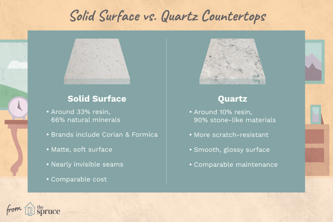 Solid Surface Countertops Vs Quartz