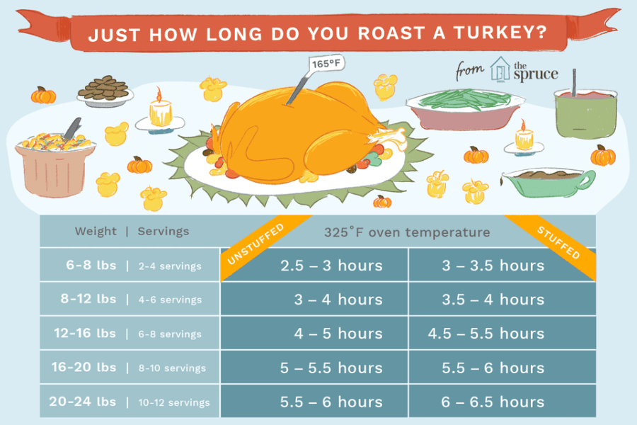 How long to roast a turkey time table