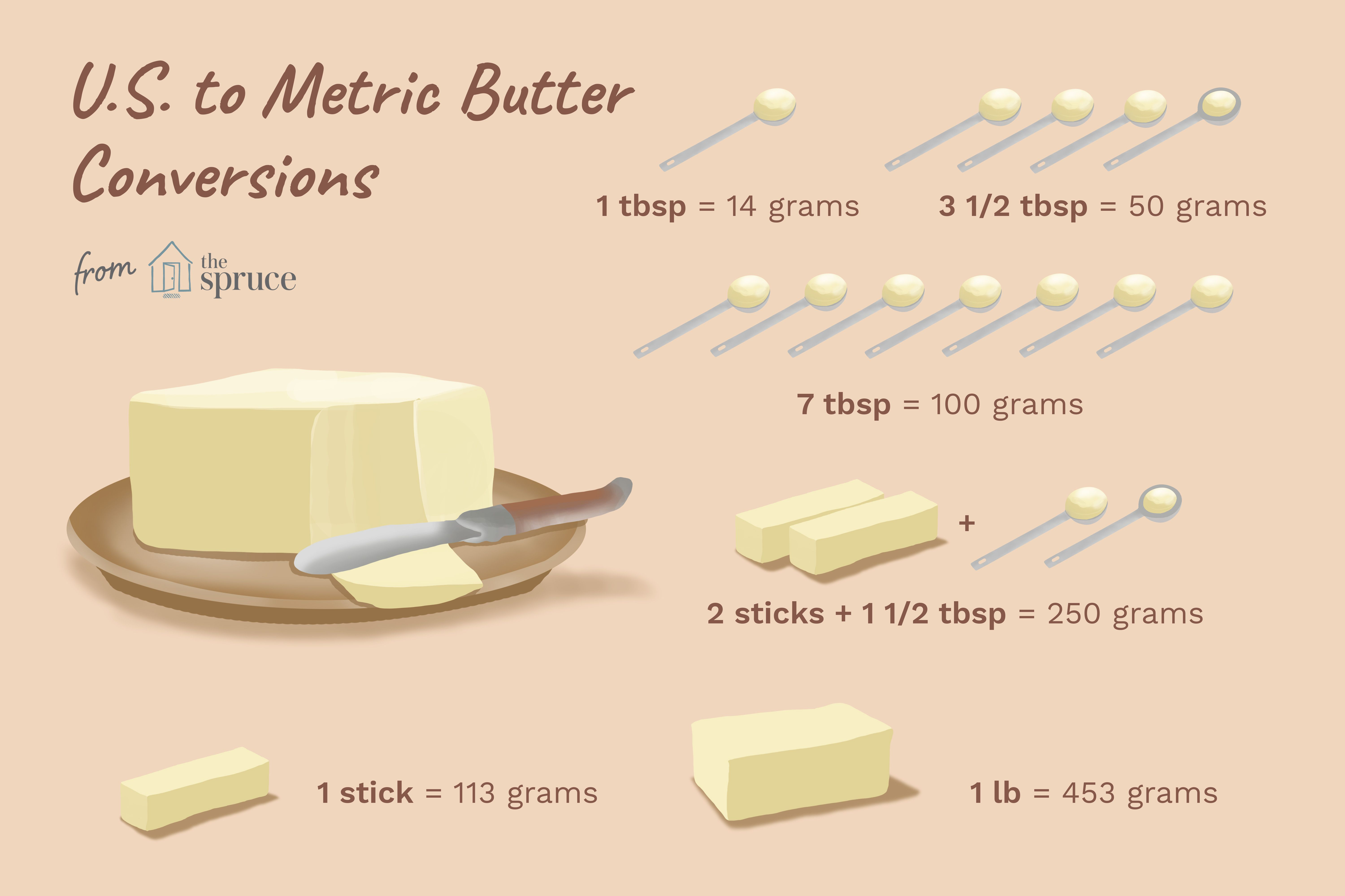 Converting Grams Of Butter To Us Tablespoons