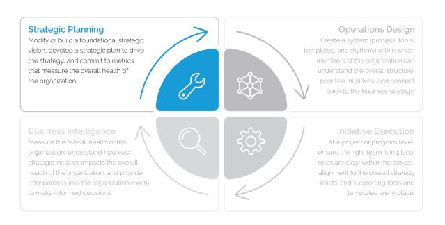 29 Elements of Effective Strategic Planning
