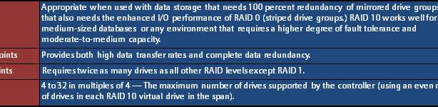 RAID 10 TABLE