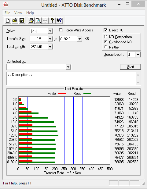 Sony T14 Ultra SSD Dataplex ATTO