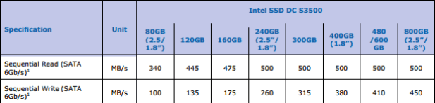 IntelS3500-SpecSeq