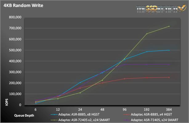 ASR-8885-RandWrite