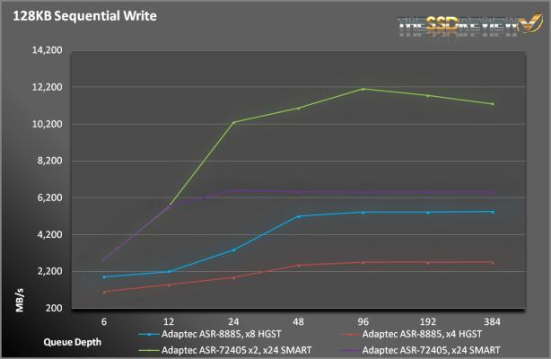 ASR-8885-SeqWrite