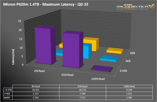 MicronP420m_maxlat