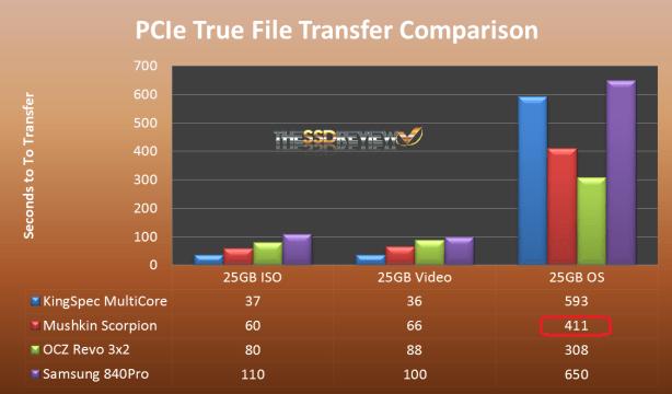 PCIe TrueTransfer Speed Comparison