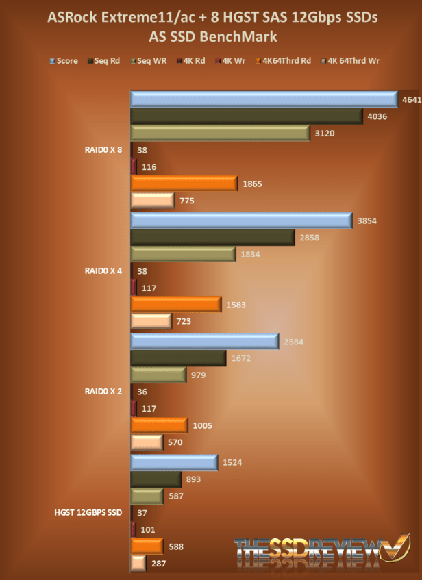 AS SSD Benchmark Chart