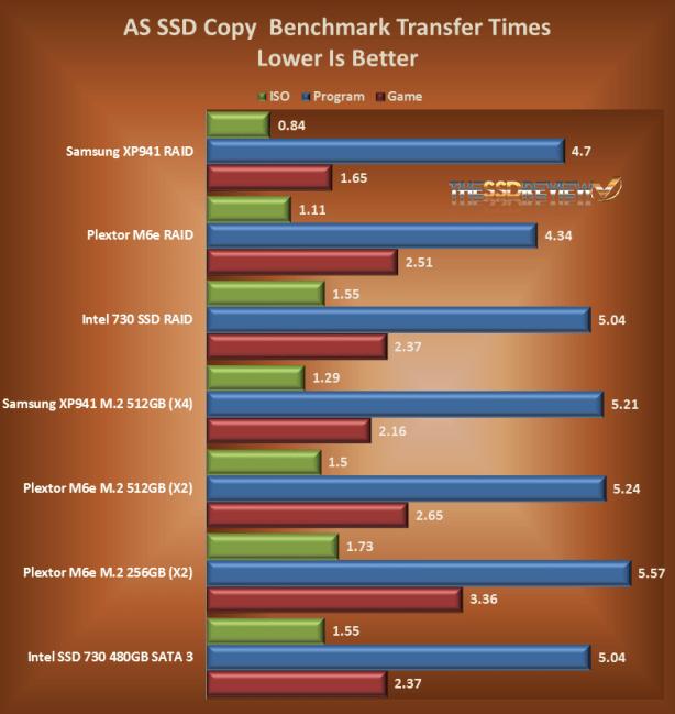 AS SSD Copy Benchmark Times