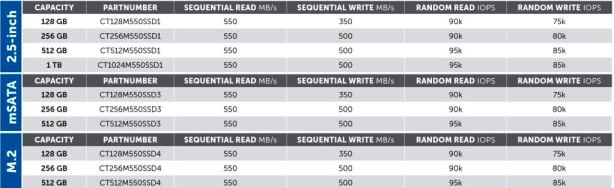 Crucial M550 1TB SSD Performance Specifications2