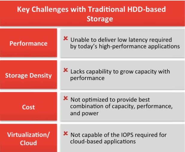 5--Sandiskx300s key challenges