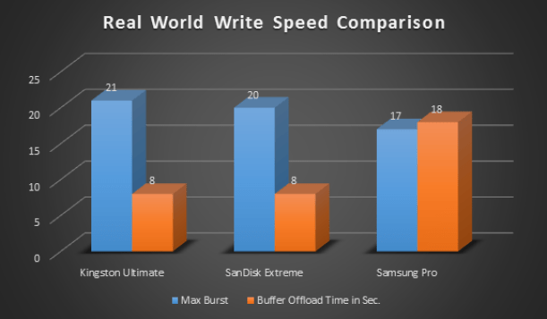 SDXC Real World Write Speed Comparison