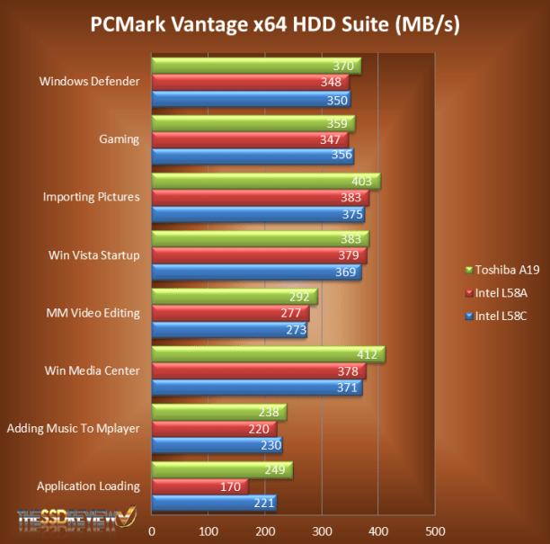 PCMark Vantage Chart Detailed
