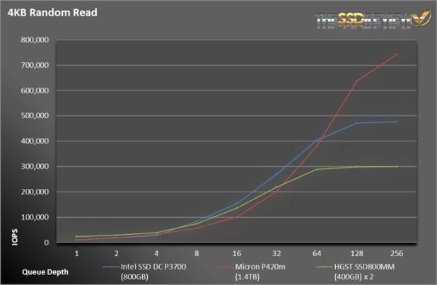 IntelP3700-RandRead