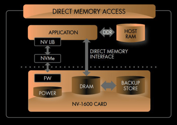 PCM NVMe direct memory access