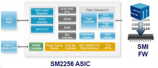 SM2256 block diagram