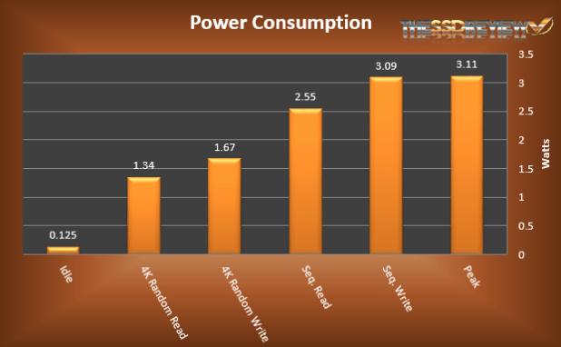 Micron M.2 M600 256GB Power Consumption