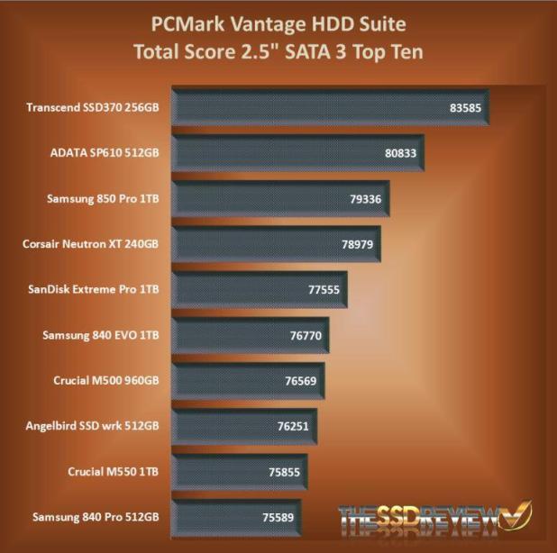 PCMark Vantage Hierarchy SATA 3