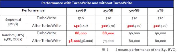 850 vs 840 EVO turbowrite