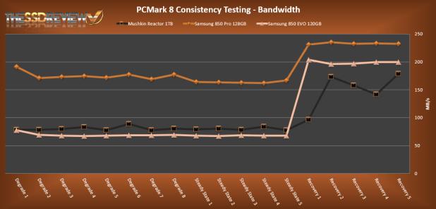 Mushkin Reactor 1TB PCMark 8 Bandwidth