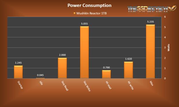 Mushkin Reactor 1TB Power